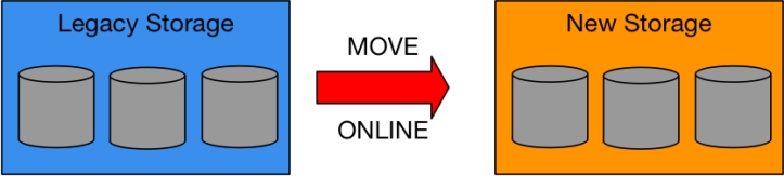 Online_Data_Move